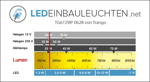 TG6729IP-062B-Trango-Badezimmer-LED-Lumen